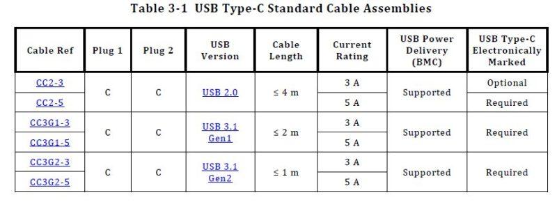 USB Type-Cケーブルの長さ(引用:usb.org)