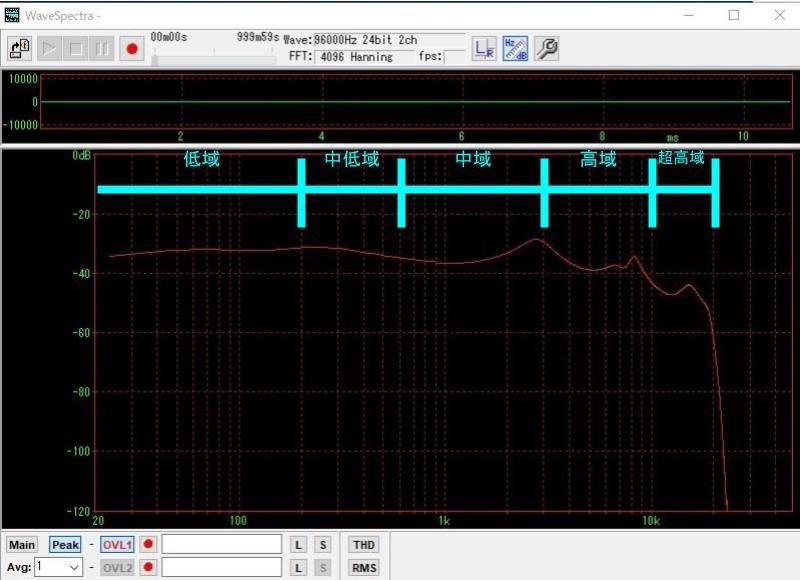 AVOIT TE-D01gの音質測定結果