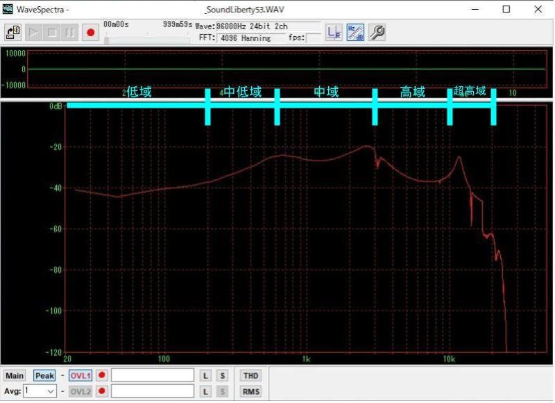 Sound Liberty53のサウンドチェック