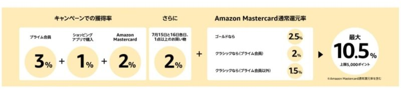 Amazonポイントアップキャンペーンまとめ