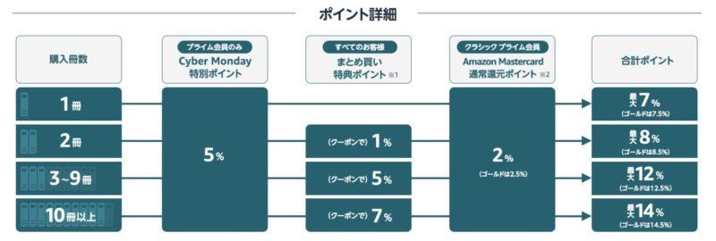 本全品5%ポイント、まとめ買いで最大14%還元