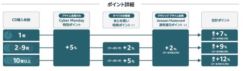 CD全品5%ポイント、まとめ買いで最大12%ポイント還元
