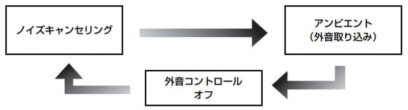 ノイキャンの切替方法