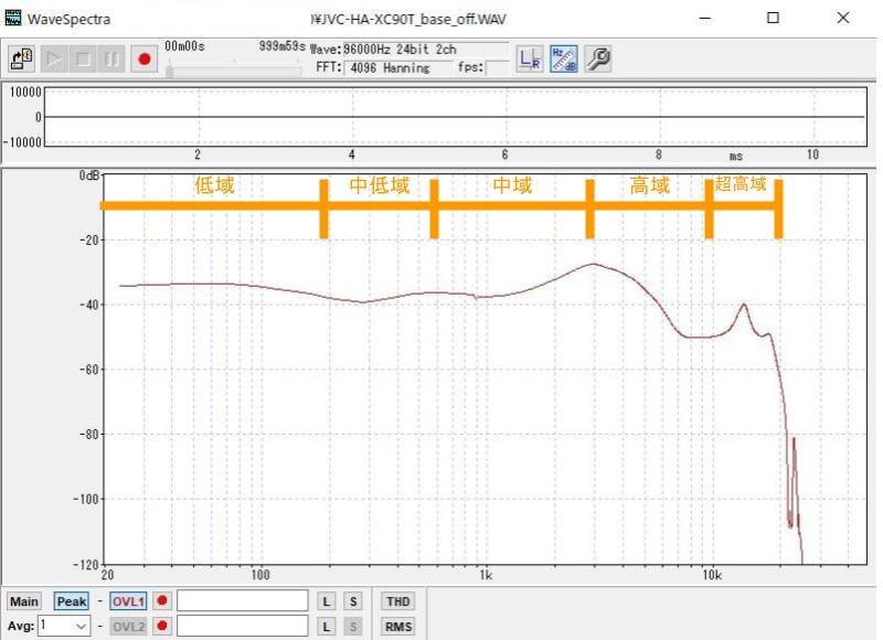 デフォルトの設定では中低域~中域よりも低音が出るようにチューニングされています