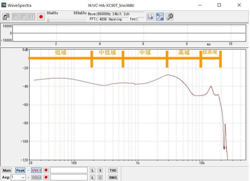 低音強調モードをオンにすると、低域がブーストされます